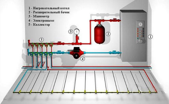 Схема электрокотла теплым полом