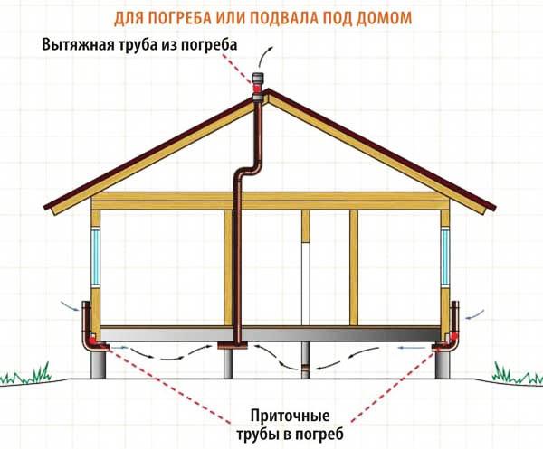 Вентиляция под домом