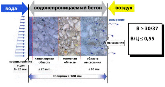 Водонепроницаемая бетонная смесь