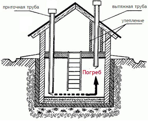 Двухтрубная конструкция