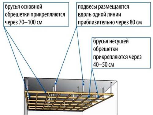 Деревянный каркас на потолок