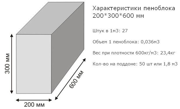 Изделия из пенобетона 200х300х600