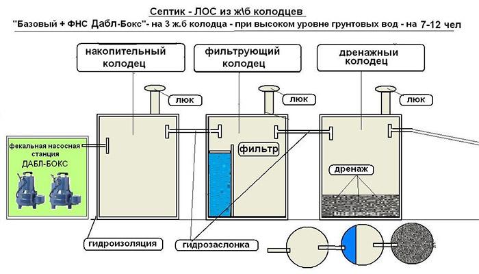 Канализационная система из железобетонных колец