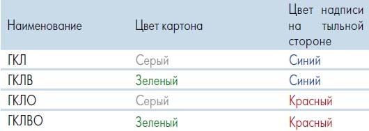 Маркировка ГКЛ