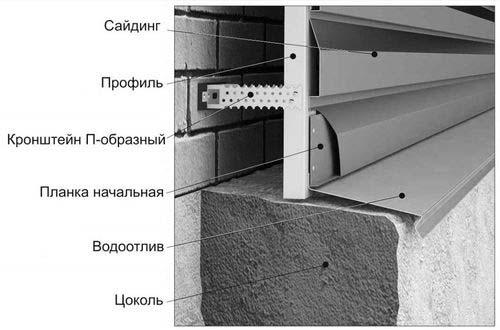 Монтаж металлических профилей
