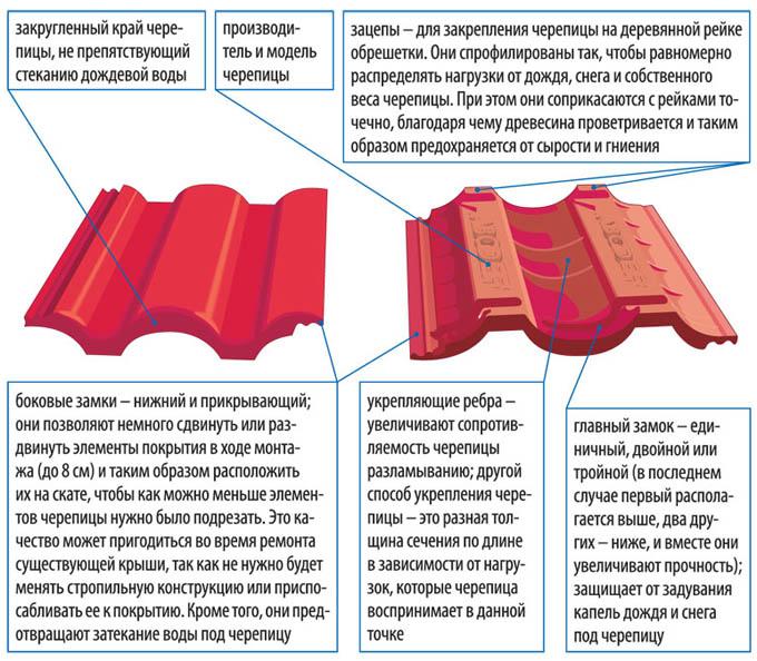 Полимерная кровля