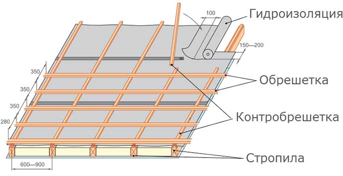 Обрешетка и гидроизоляция крыши