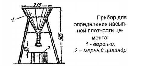 Определение насыпной плотности