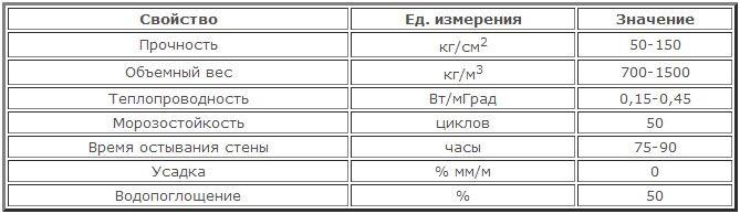 Особенности керамзитобетона