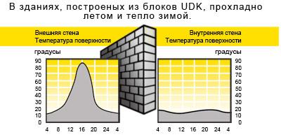 Преимущества блоков