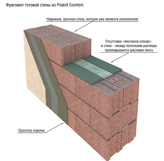 Преимущества керамзитобетонных конструкций