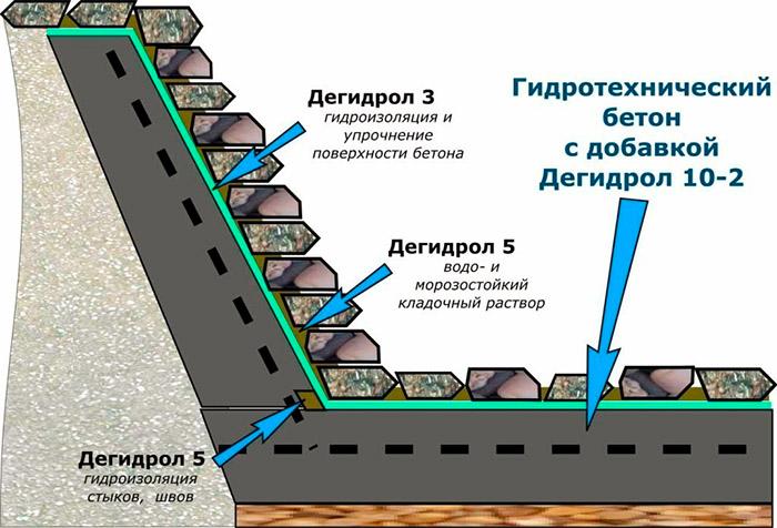Применение гидротехнического состава