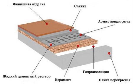Применение утеплителя керамзита