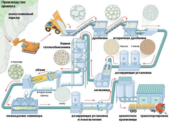 Производство гидротехнического цемента