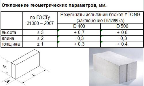Размеры газоблоков