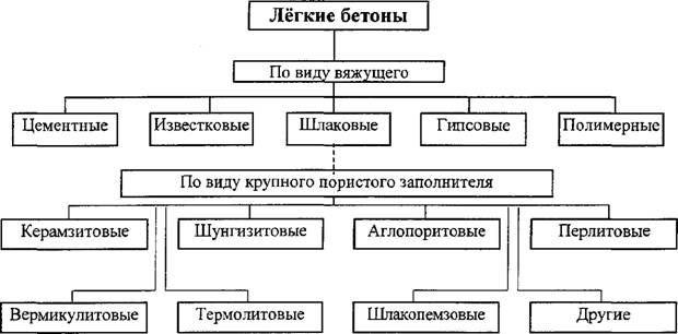 Разновидности бетонных составов