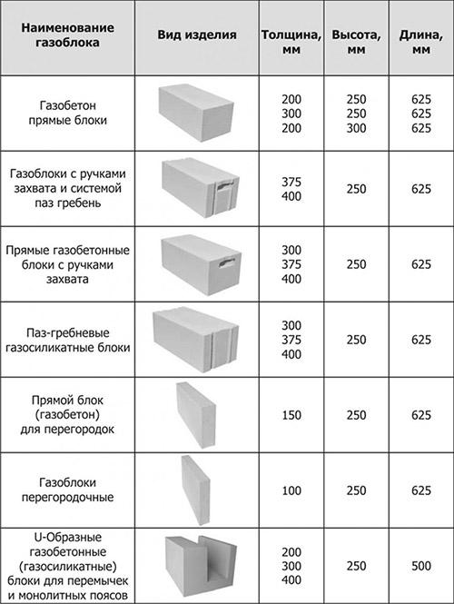 Разновидности строительного камня