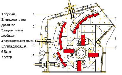 Роторная установка