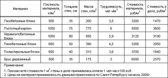 Сравнение стройматериалов
