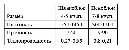 Сравнение шлако- и пеноблока