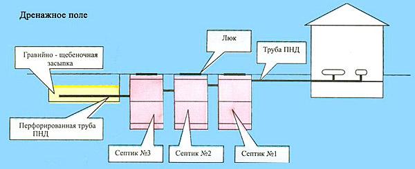 Стандартная схема септика