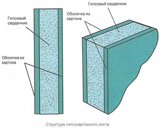 Структура ГКЛ