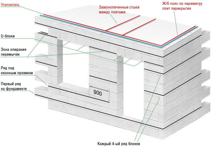 Схема армирования стен