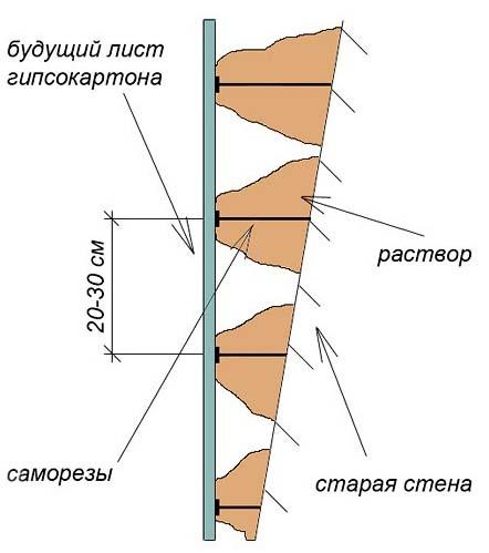 Схема выравнивания стен перед поклейкой