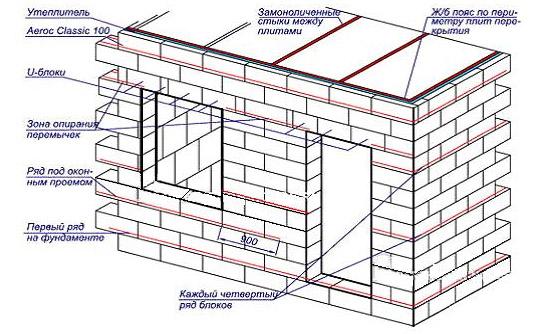 Схема газобетонной постройки
