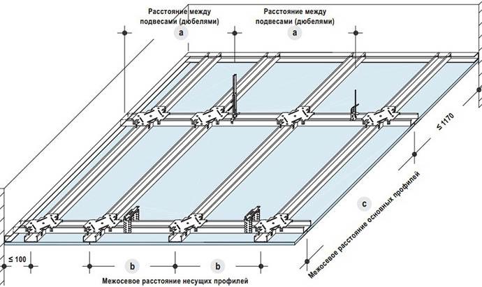 Схема потолочных систем из гипсокартона