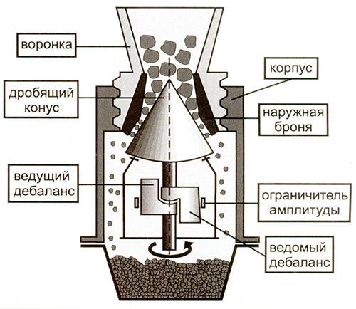 Схема конусной дробильной установки