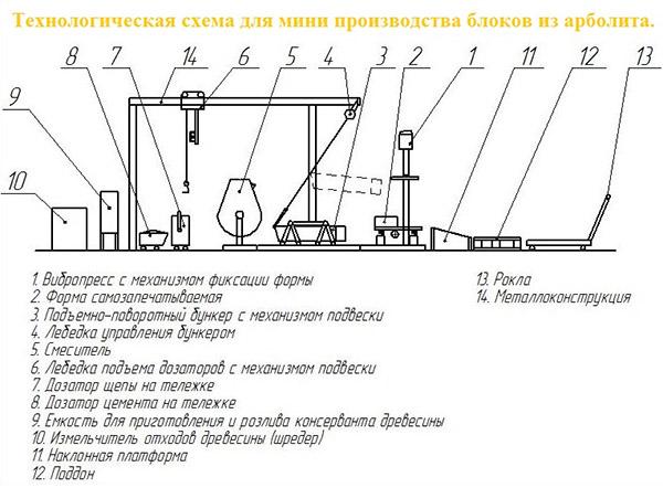 Схема мини-производства