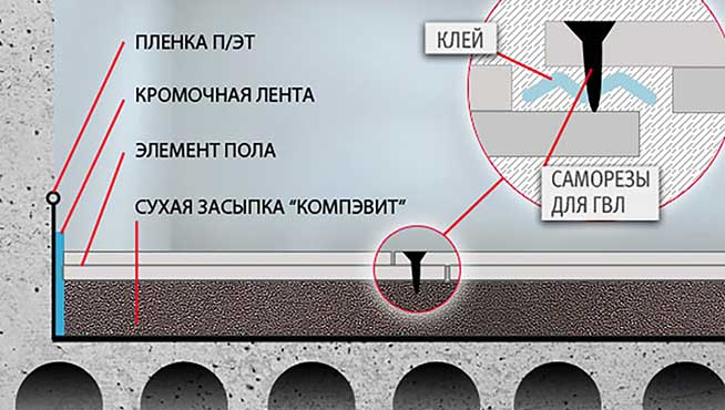 Схема монтажа ГВЛ