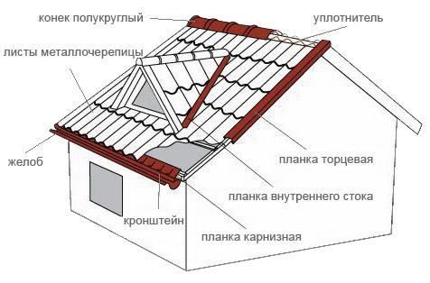 Схема монтажа покрытия