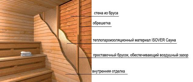 Схема монтажа Isover