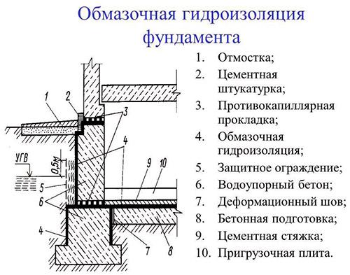 Схема нанесения изоляции
