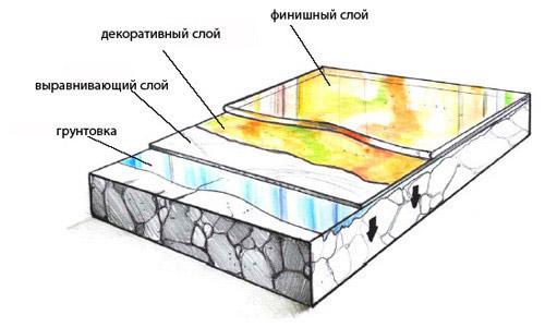 Схема отделки бетонного пола