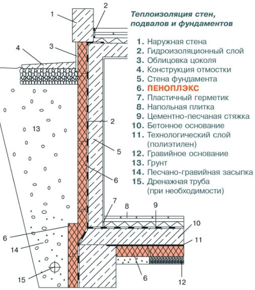 Схема укладки Пеноплекса