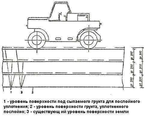 Схема уплотнения катком