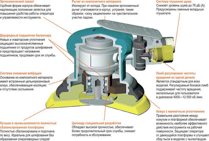 Схема устройства шлифмашинки