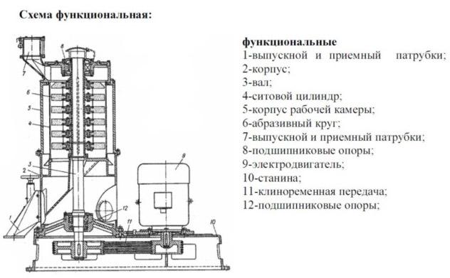 Схема шелушильно-шлифовального инструмента