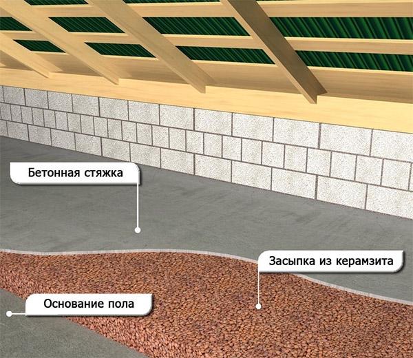 Теплоизоляция керамзитом