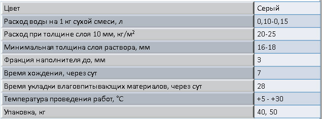 Технические параметры пескобетона