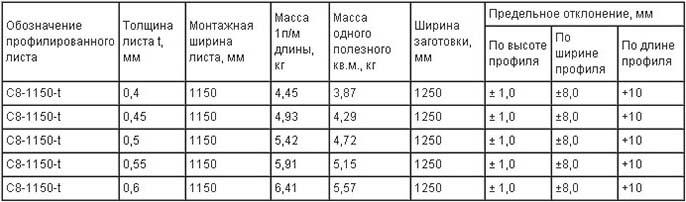 Технические параметры профнастила