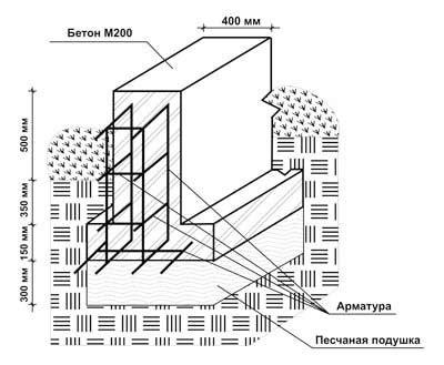 Упрочнение бетонного основания