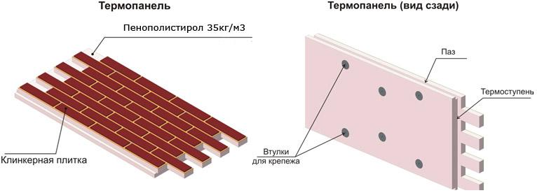 Устройство термопанелей