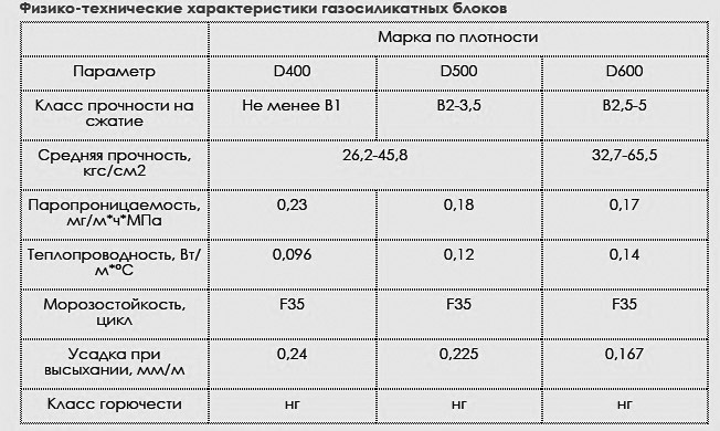 Физико-технические параметры газосиликата