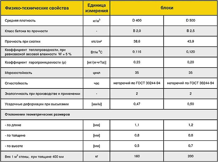 Физико-технические параметры Ytong