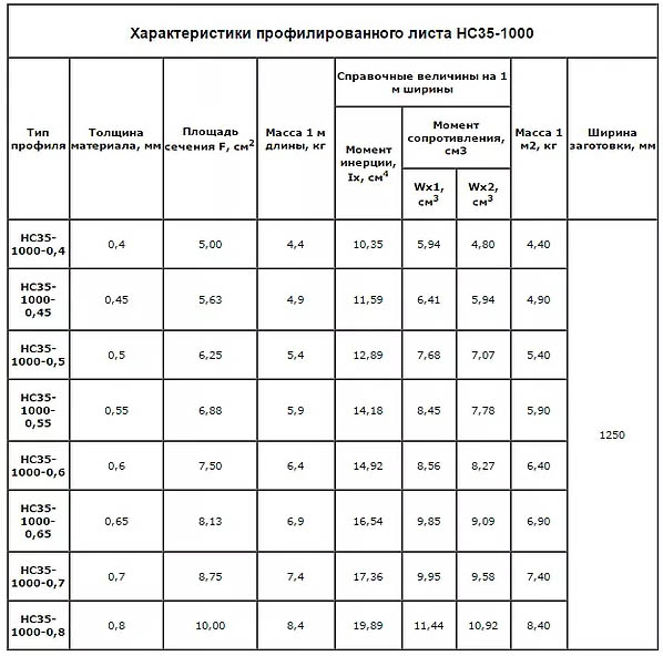Характеристики НС35