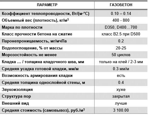 Характеристики газобетонных изделий
